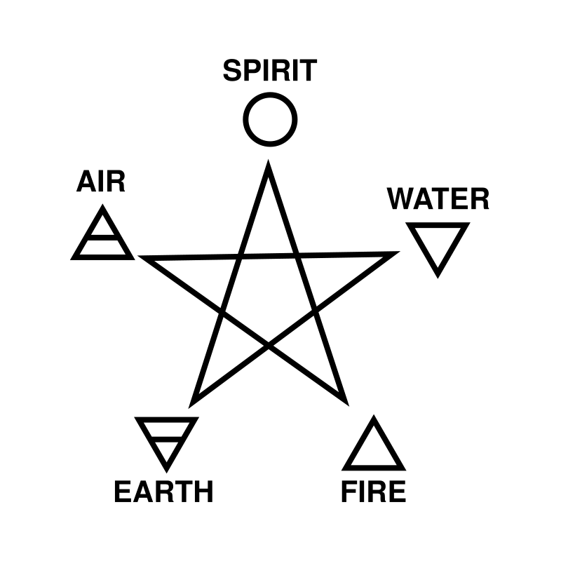 five_elements_and_pentagram
